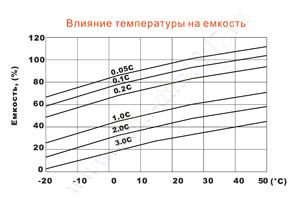 Влияние температуры на емкость аккумулятора Delta DTM 1207